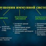 Лечение при кандидозе желудка